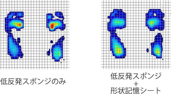 低反発スポンジのみと低反発スポンジに形状記憶シートをプラスしたインソールの体圧分散比較画像を見ると形状記憶シートを入れた方が体圧が均等に分散され一か所に力がかかっていないのが分かります。